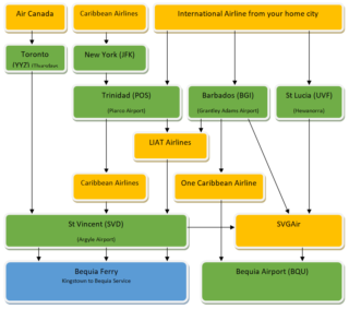 bequia travel flowchart 1 320x283 - bequia-travel-flowchart